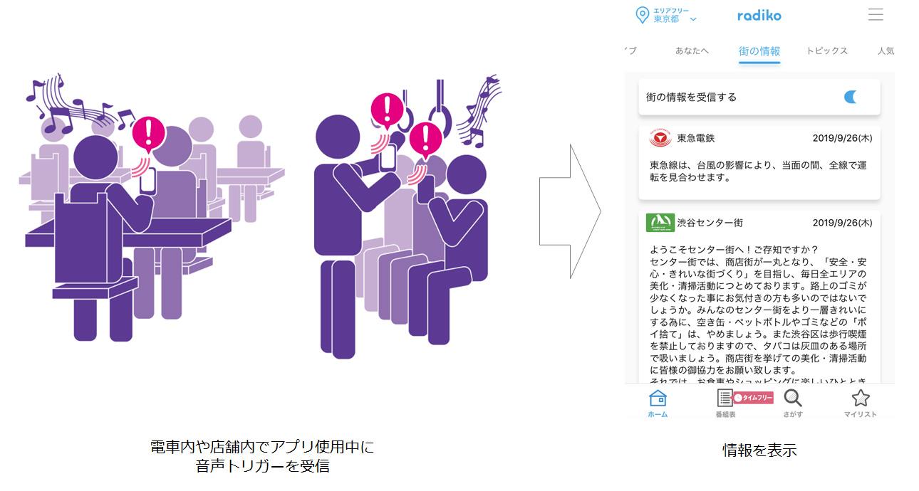 「街の情報」機能イメージ