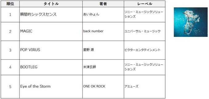 音楽レンタル アルバム総合ランキング