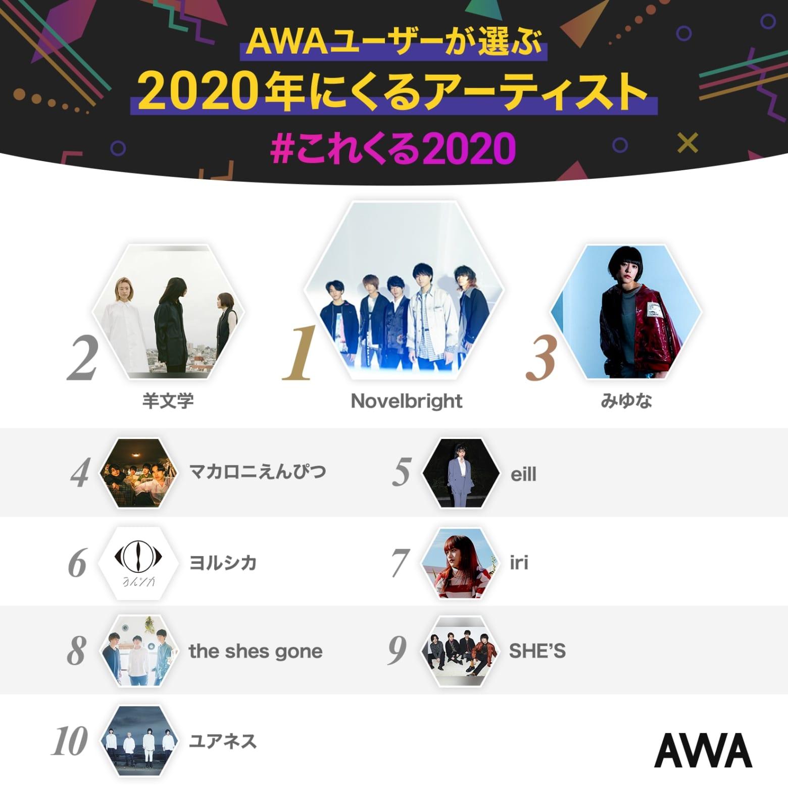 「AWAユーザーが選ぶ!2020年にくるアーティスト」