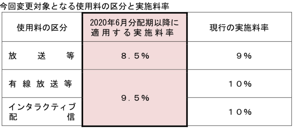 今回変更対象となる使用料の区分と実施料率
