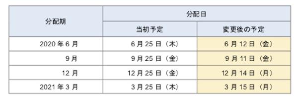 著作物使用料の分配日程