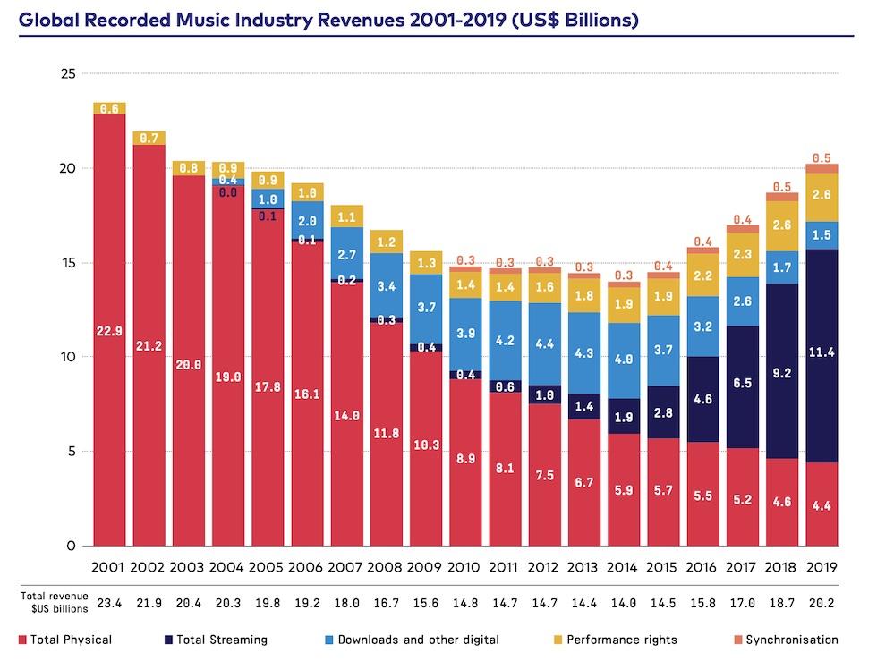 IFPI2020_revenues
