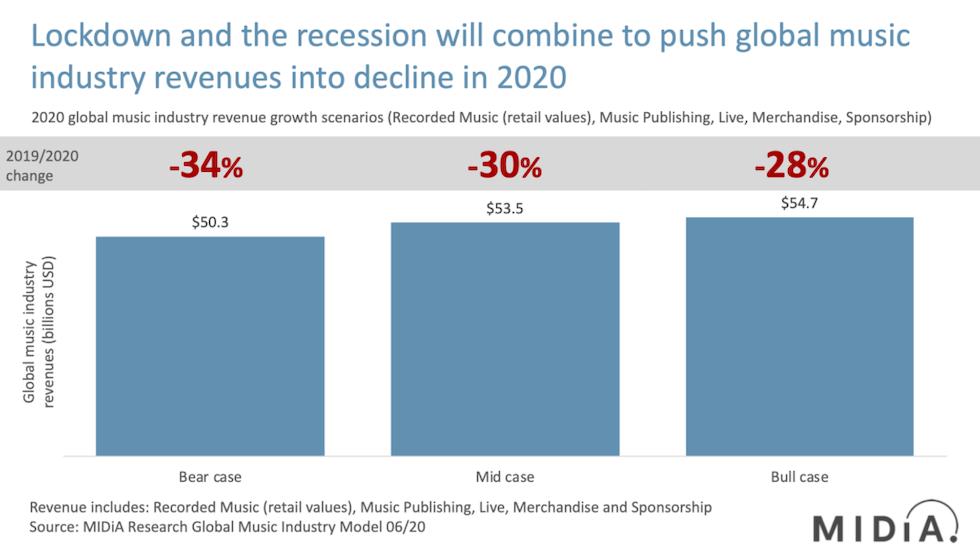 コロナ禍のグローバル音楽市場、28-34%売上減少と予測。成長の兆しも、ライブの回復に警鐘を鳴らす