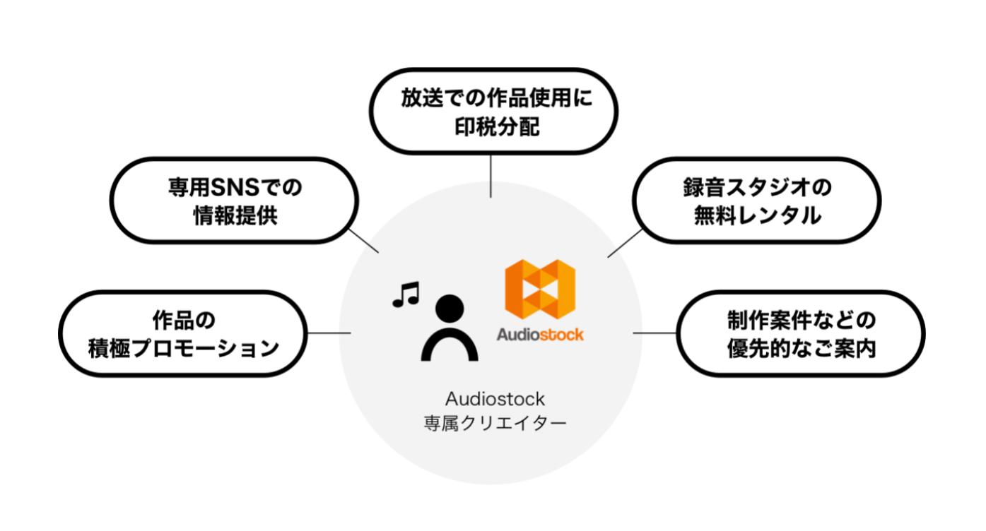 Audiostock 専属クリエイター制度