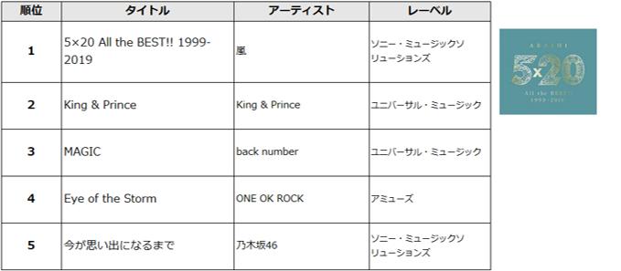 音楽アルバム販売 総合ランキング