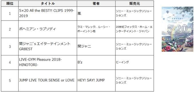 DVD/Blu-ray販売 総合ランキング