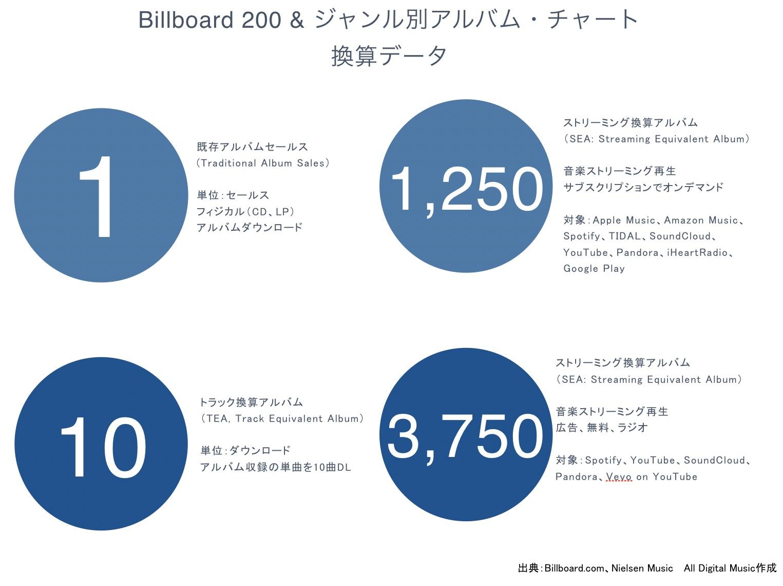 Billboard 200 & ジャンル別アルバム・チャート換算データ